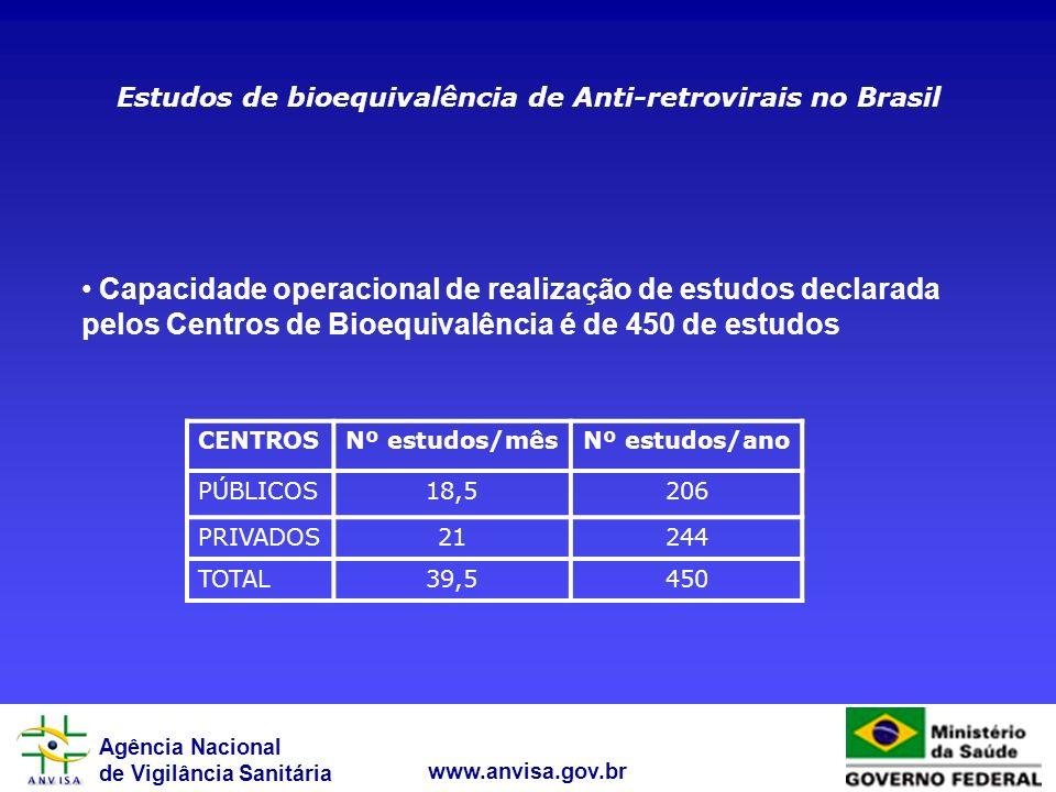 Estudos de bioequivalência de Anti-retrovirais no Brasil
