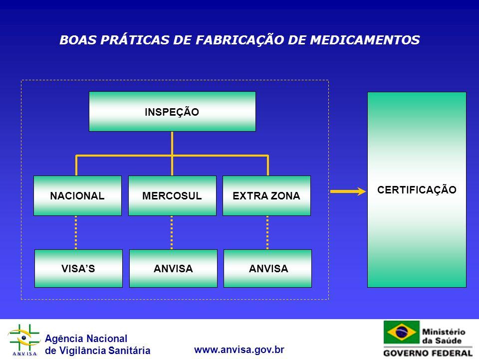 BOAS PRÁTICAS DE FABRICAÇÃO DE MEDICAMENTOS