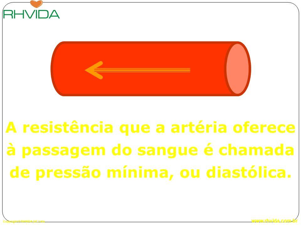 A resistência que a artéria oferece à passagem do sangue é chamada de pressão mínima, ou diastólica.