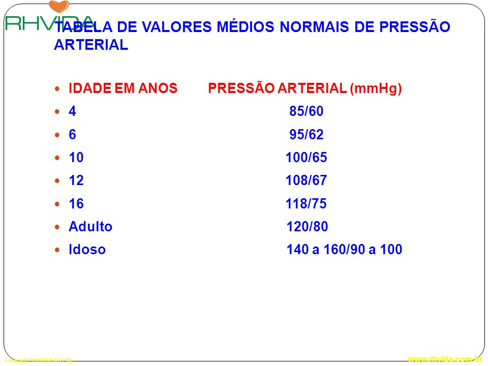 TABELA DE VALORES MÉDIOS NORMAIS DE PRESSÃO ARTERIAL