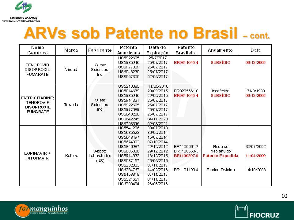 ARVs sob Patente no Brasil – cont.