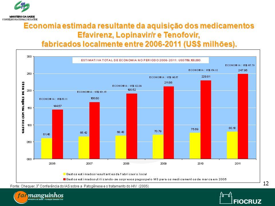 Economia estimada resultante da aquisição dos medicamentos