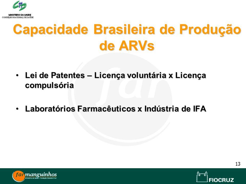 Capacidade Brasileira de Produção de ARVs