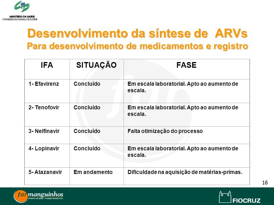 Desenvolvimento da síntese de ARVs Para desenvolvimento de medicamentos e registro