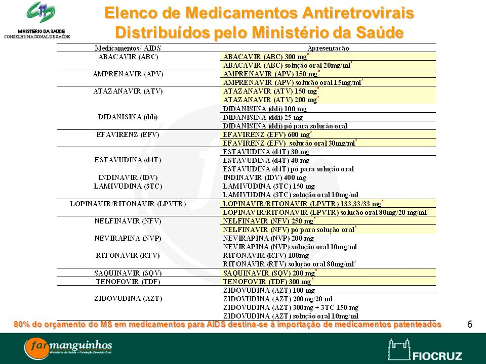 Elenco de Medicamentos Antiretrovirais Distribuídos pelo Ministério da Saúde