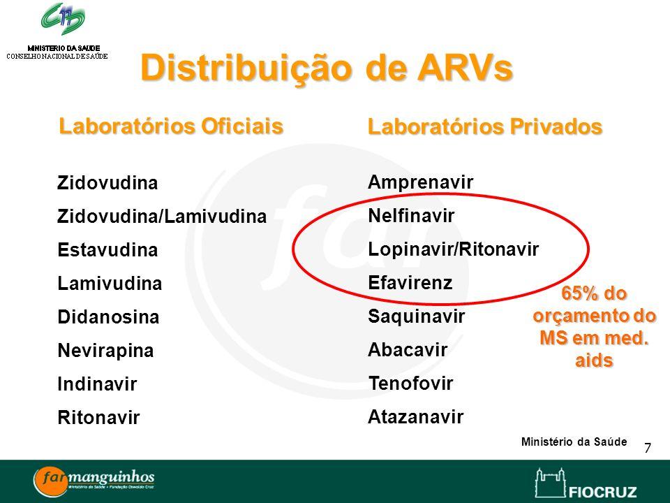 Laboratórios Oficiais Laboratórios Privados