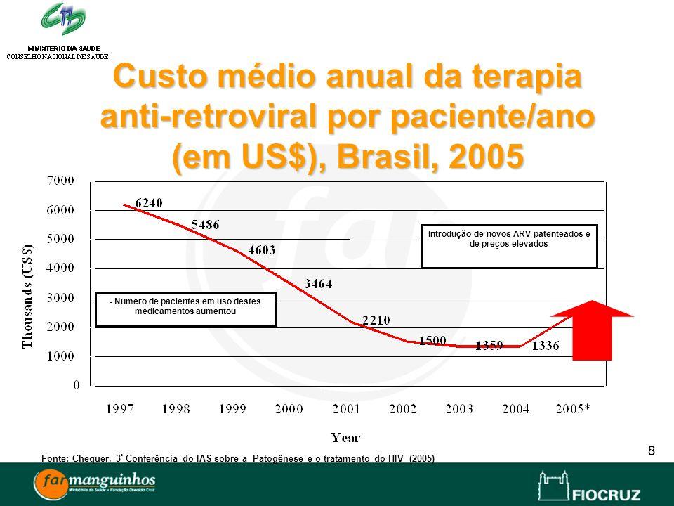 Custo médio anual da terapia anti-retroviral por paciente/ano