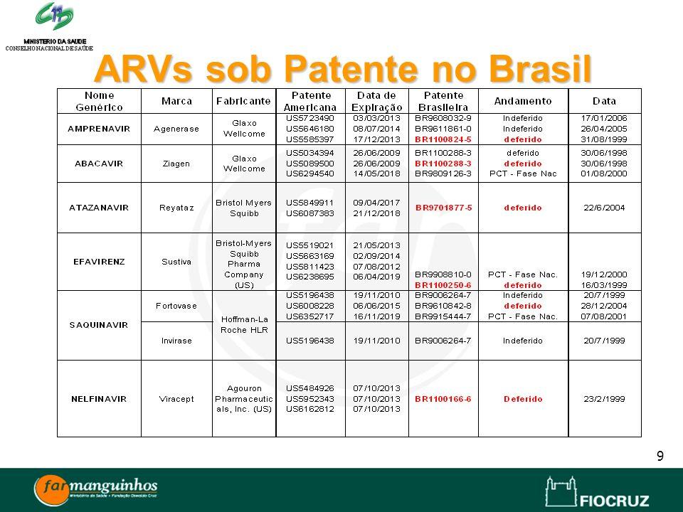 ARVs sob Patente no Brasil