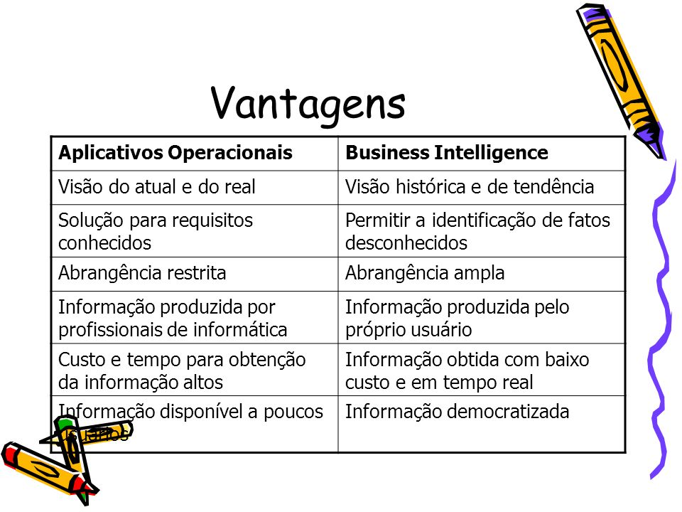 Vantagens Aplicativos Operacionais Business Intelligence