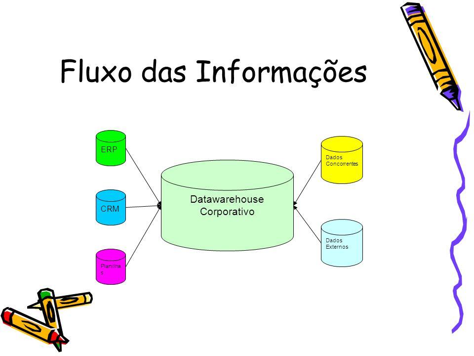 Fluxo das Informações Datawarehouse Corporativo ERP CRM