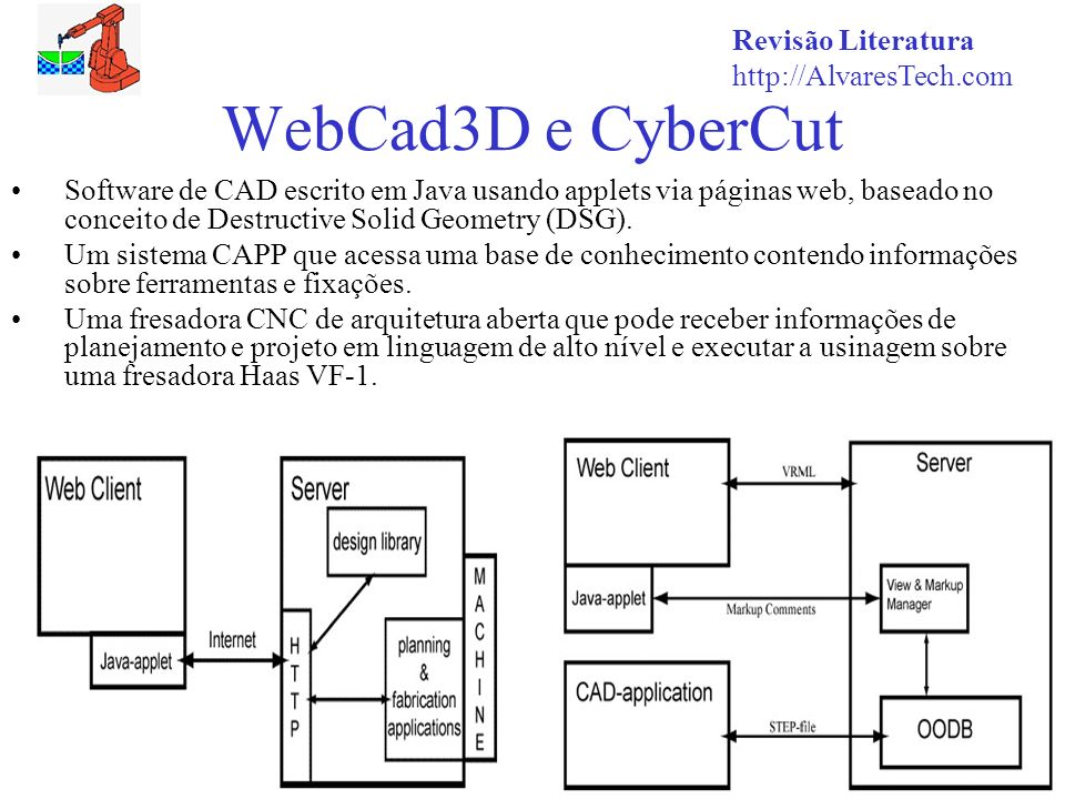 WebCad3D e CyberCut Revisão Literatura http://AlvaresTech.com