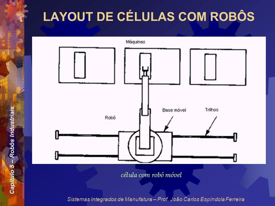 LAYOUT DE CÉLULAS COM ROBÔS