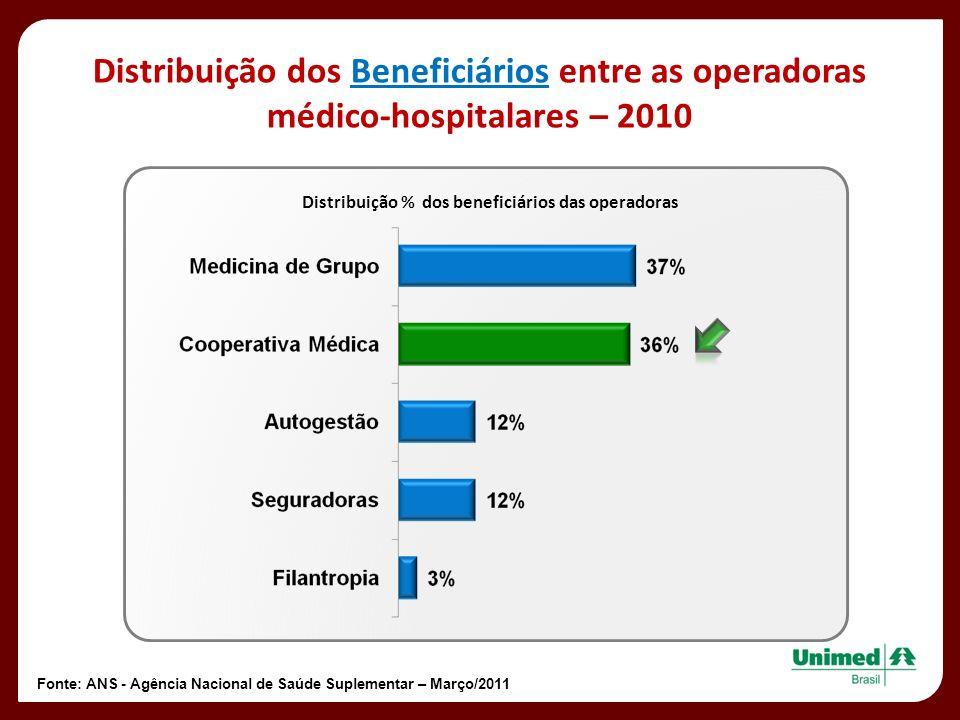 Distribuição % dos beneficiários das operadoras