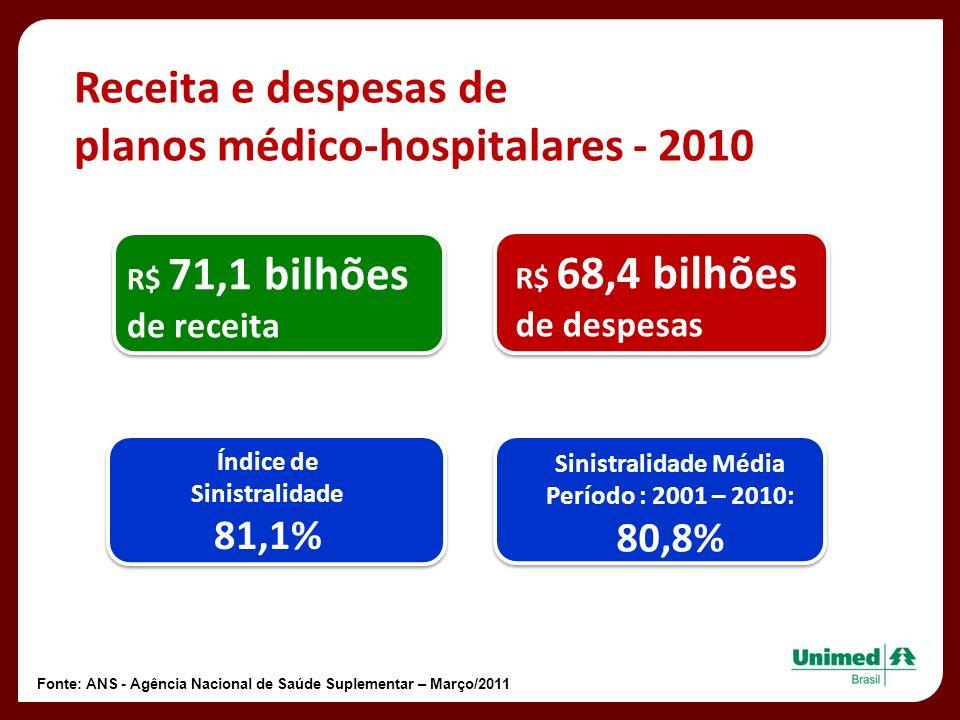 planos médico-hospitalares - 2010