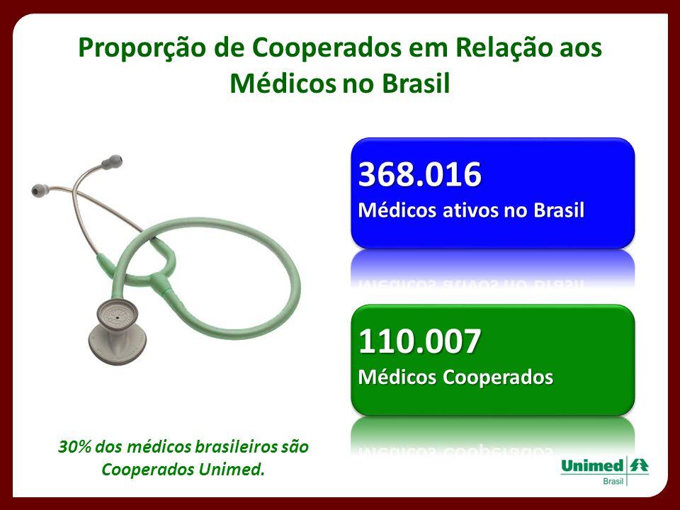 Proporção de Cooperados em Relação aos 30% dos médicos brasileiros são
