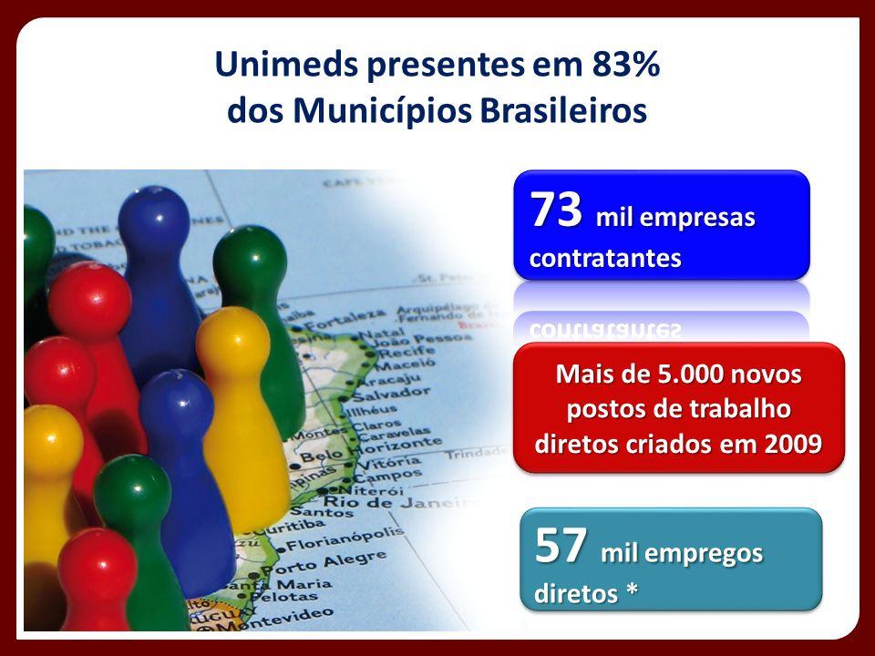 Unimeds presentes em 83% dos Municípios Brasileiros
