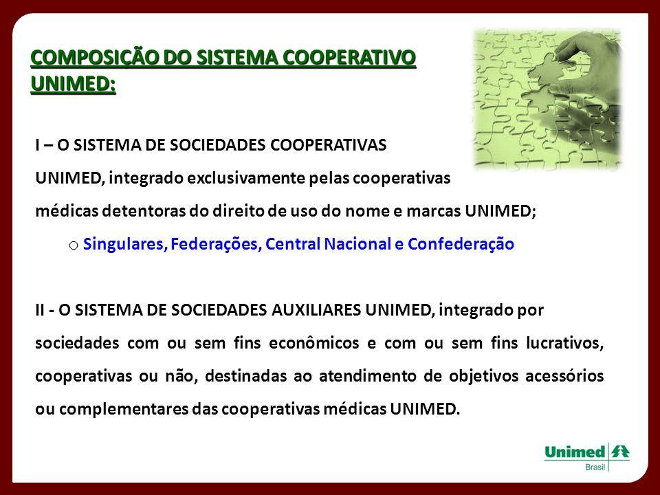 COMPOSIÇÃO DO SISTEMA COOPERATIVO UNIMED: