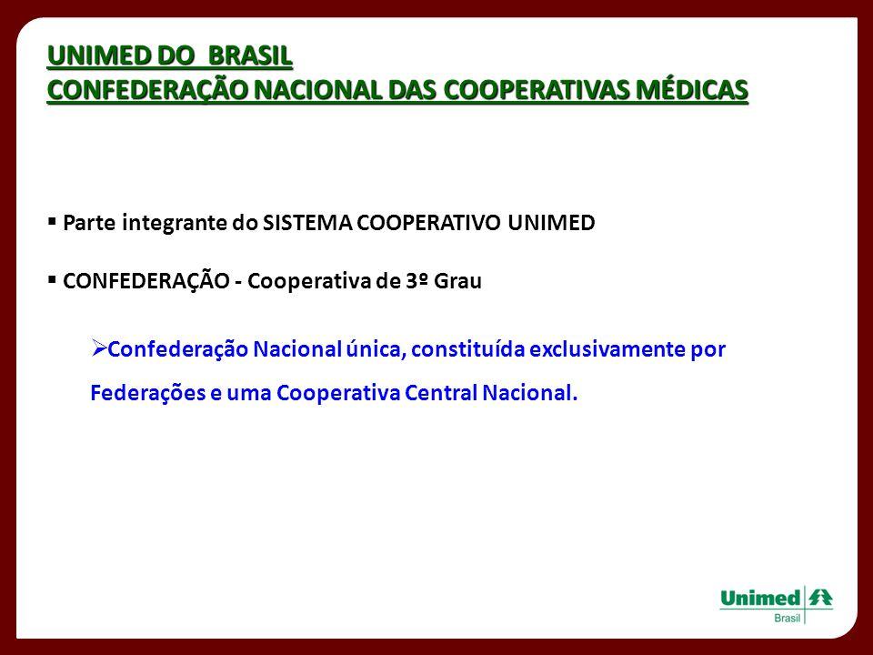 CONFEDERAÇÃO NACIONAL DAS COOPERATIVAS MÉDICAS
