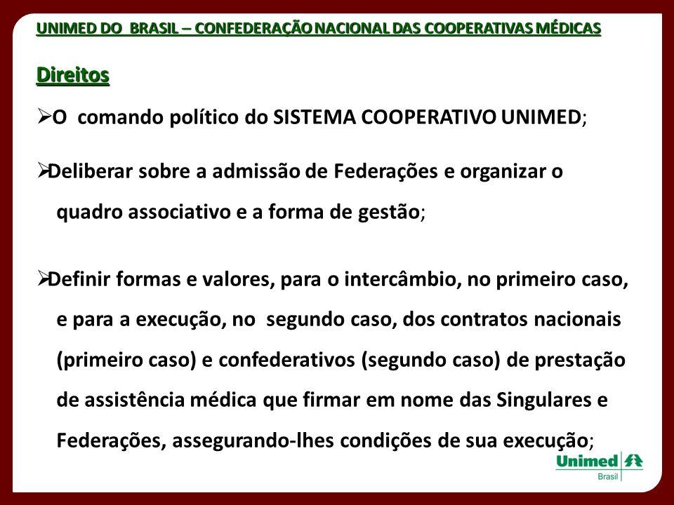 O comando político do SISTEMA COOPERATIVO UNIMED;