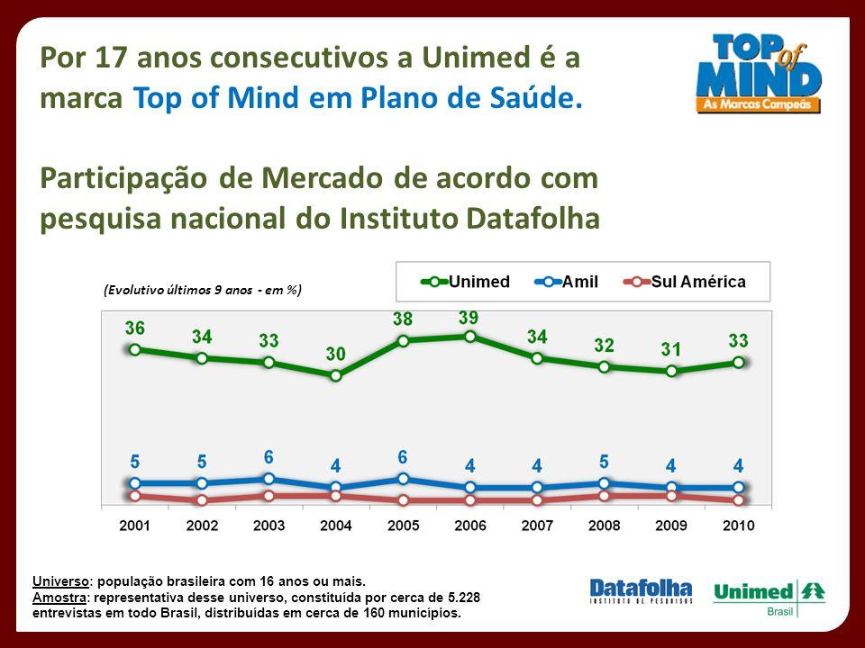 Por 17 anos consecutivos a Unimed é a marca Top of Mind em Plano de Saúde.
