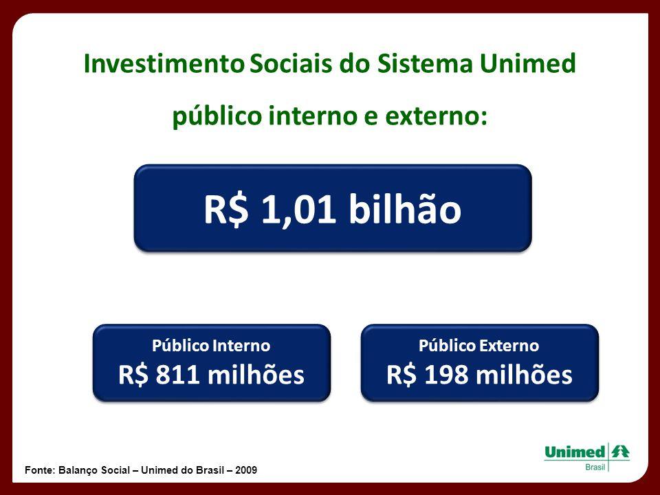Investimento Sociais do Sistema Unimed público interno e externo: