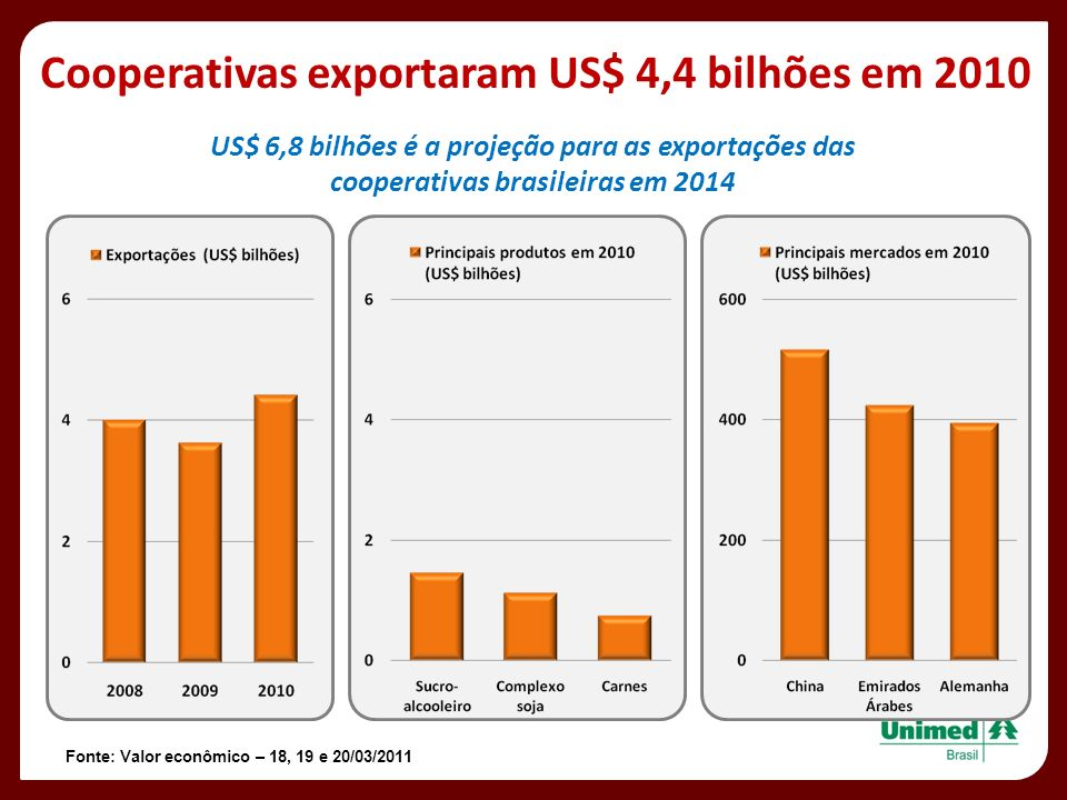 Cooperativas exportaram US$ 4,4 bilhões em 2010