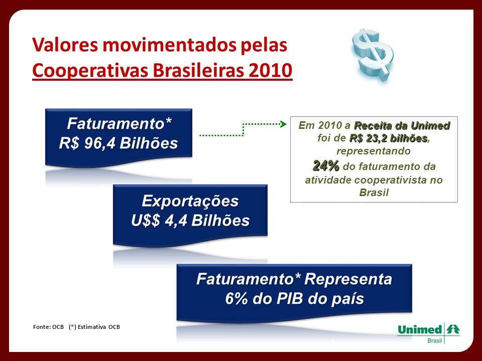 Valores movimentados pelas Cooperativas Brasileiras 2010