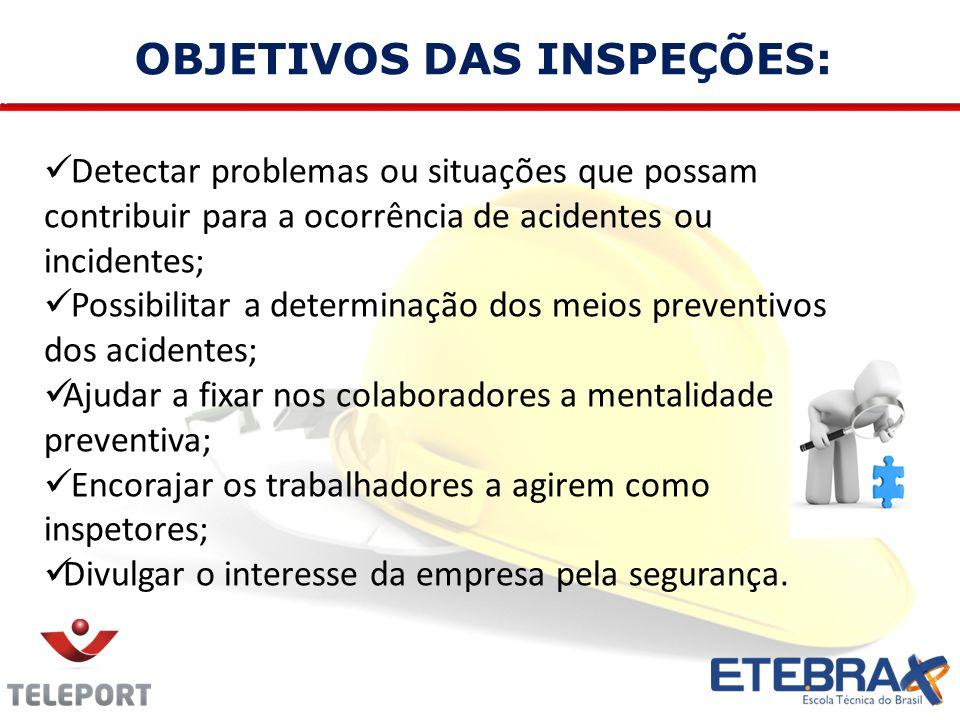OBJETIVOS DAS INSPEÇÕES: