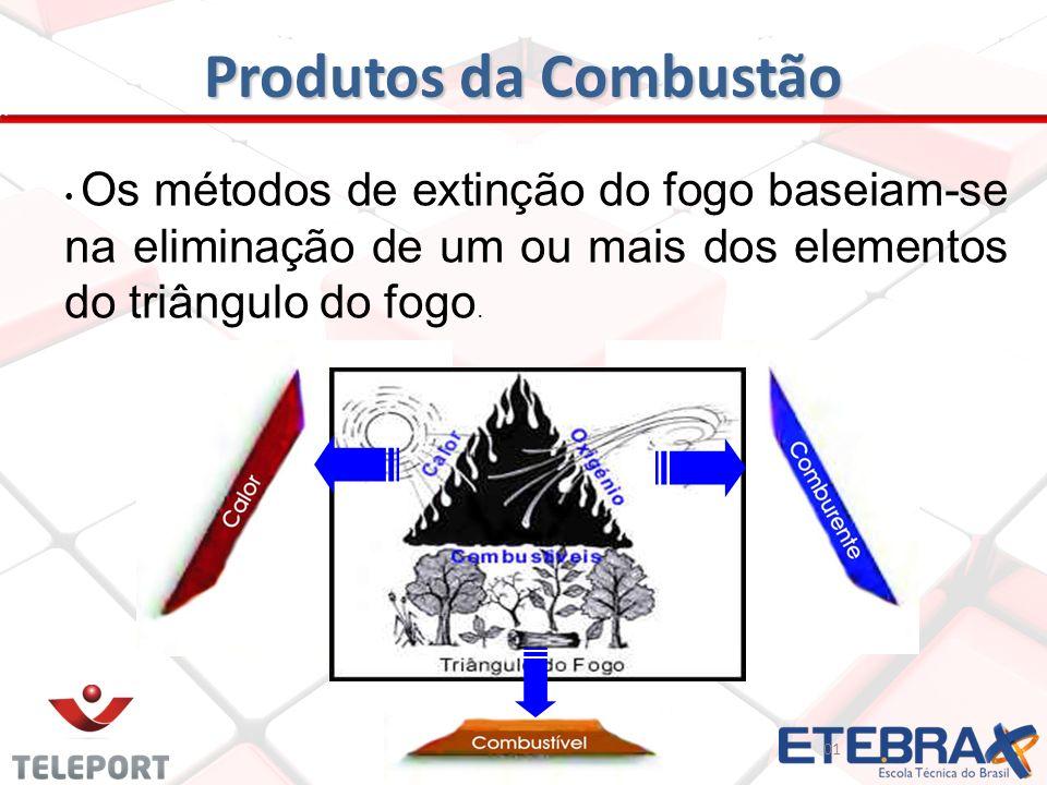 Produtos da Combustão Os métodos de extinção do fogo baseiam-se na eliminação de um ou mais dos elementos do triângulo do fogo.