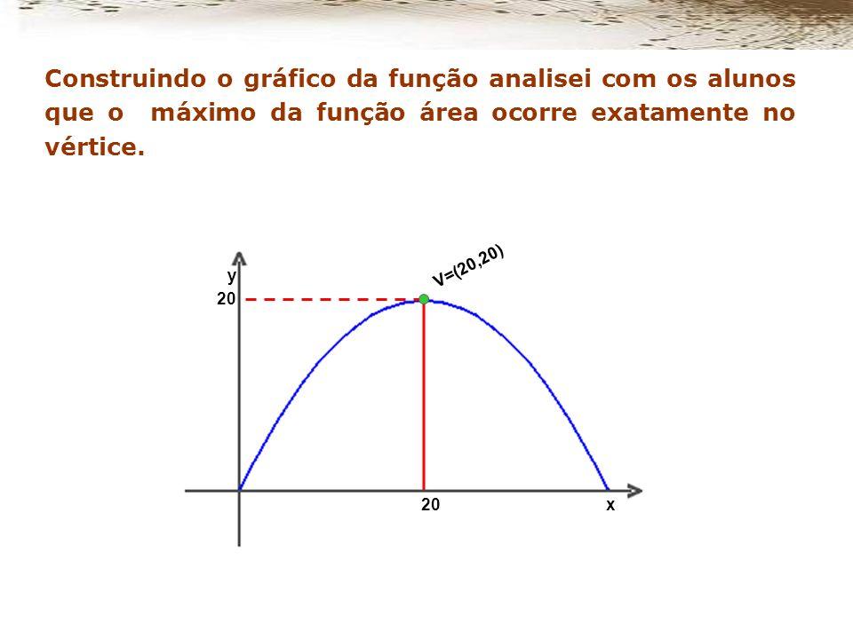Construindo o gráfico da função analisei com os alunos que o máximo da função área ocorre exatamente no vértice.