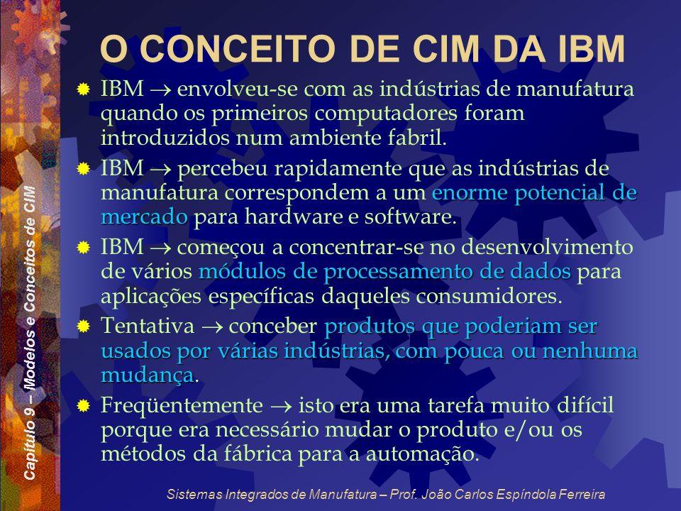 O CONCEITO DE CIM DA IBM IBM  envolveu-se com as indústrias de manufatura quando os primeiros computadores foram introduzidos num ambiente fabril.