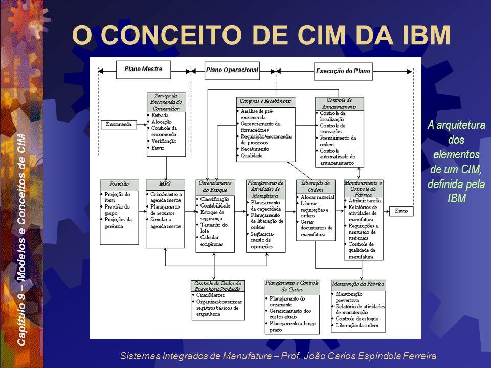 A arquitetura dos elementos de um CIM, definida pela IBM