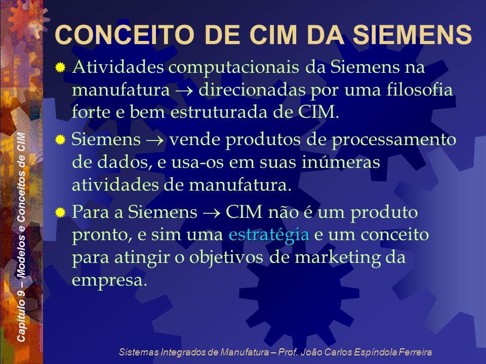 CONCEITO DE CIM DA SIEMENS