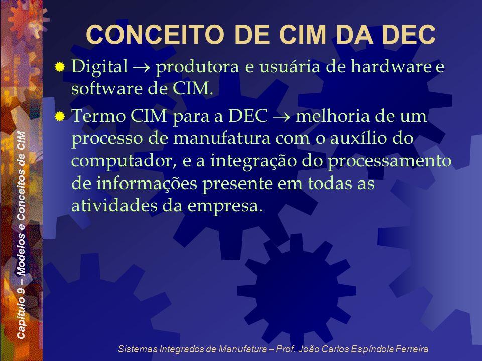 CONCEITO DE CIM DA DEC Digital  produtora e usuária de hardware e software de CIM.