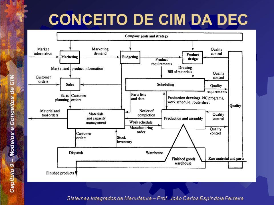CONCEITO DE CIM DA DEC Sistemas Integrados de Manufatura – Prof. João Carlos Espíndola Ferreira
