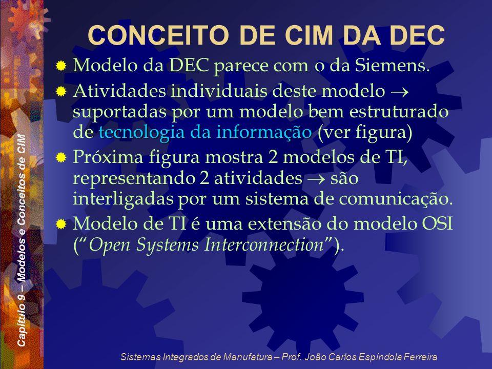 CONCEITO DE CIM DA DEC Modelo da DEC parece com o da Siemens.