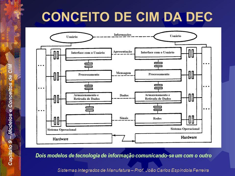 Dois modelos de tecnologia de informação comunicando-se um com o outro