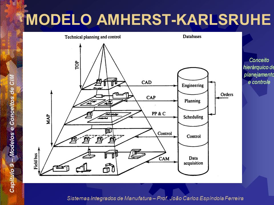MODELO AMHERST-KARLSRUHE