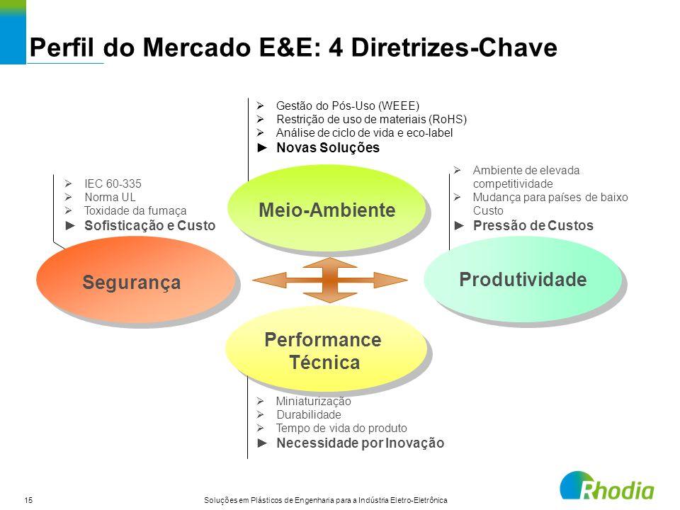 Perfil do Mercado E&E: 4 Diretrizes-Chave