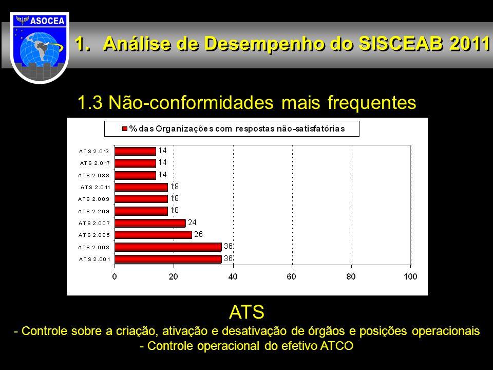Análise de Desempenho do SISCEAB 2011