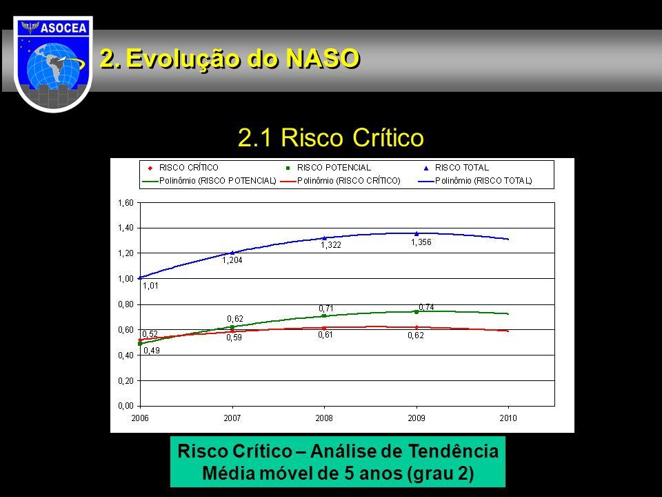 Risco Crítico – Análise de Tendência Média móvel de 5 anos (grau 2)