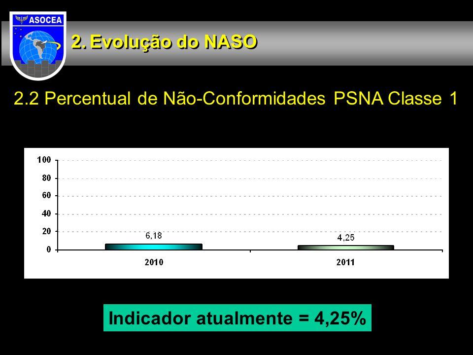Indicador atualmente = 4,25%