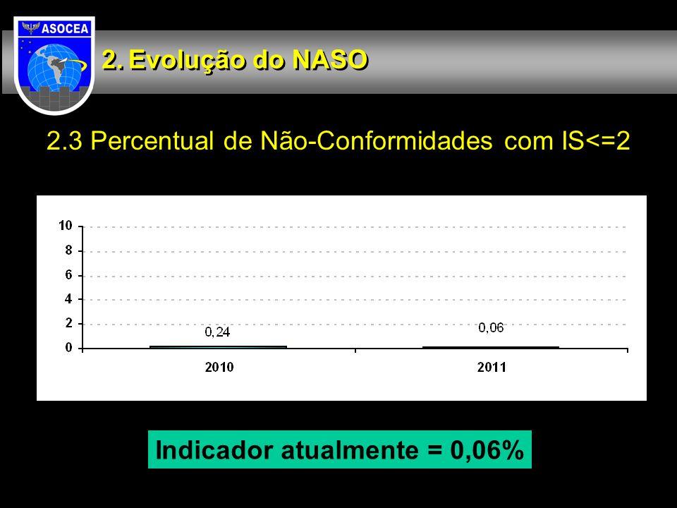 Indicador atualmente = 0,06%