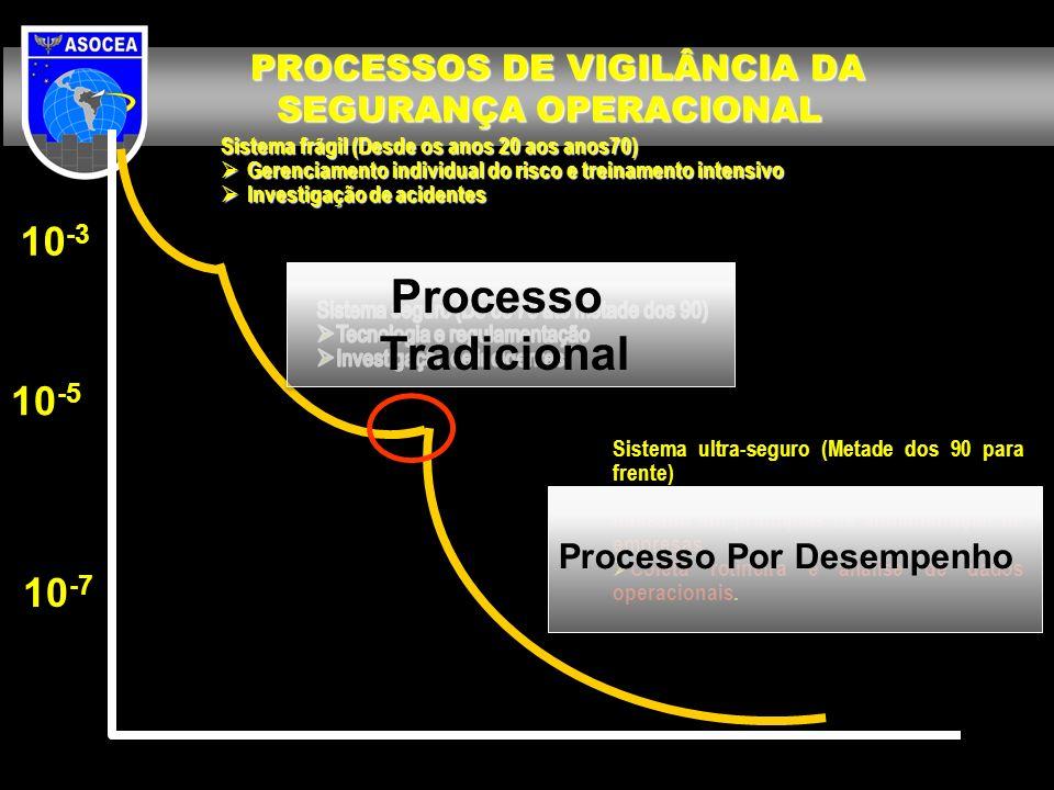 PROCESSOS DE VIGILÂNCIA DA SEGURANÇA OPERACIONAL