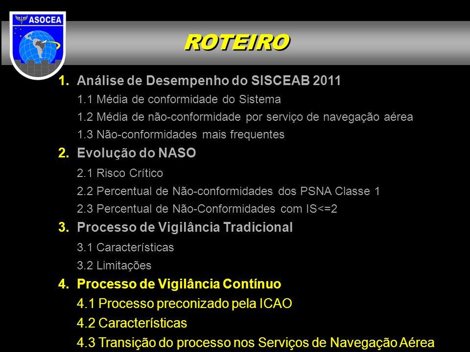 ROTEIRO Análise de Desempenho do SISCEAB 2011 Evolução do NASO
