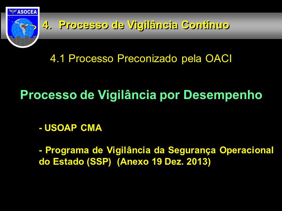 4.1 Processo Preconizado pela OACI