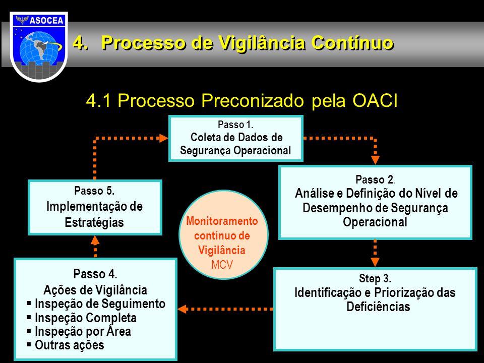 Processo de Vigilância Contínuo