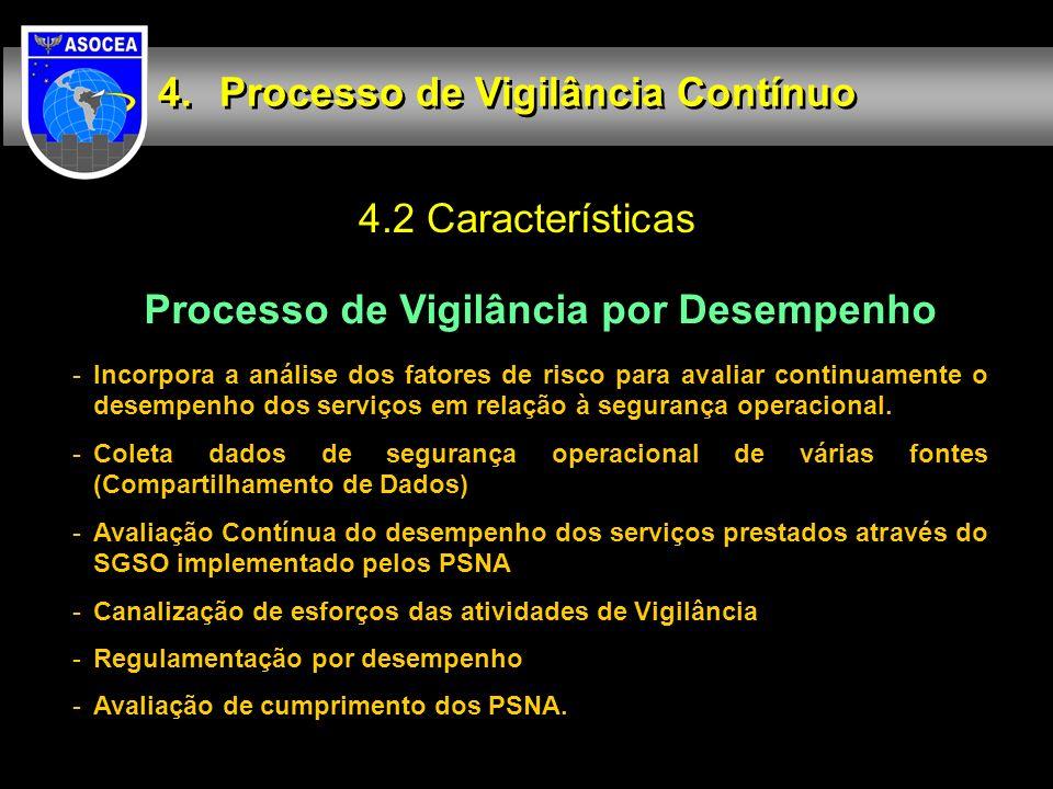 Processo de Vigilância por Desempenho