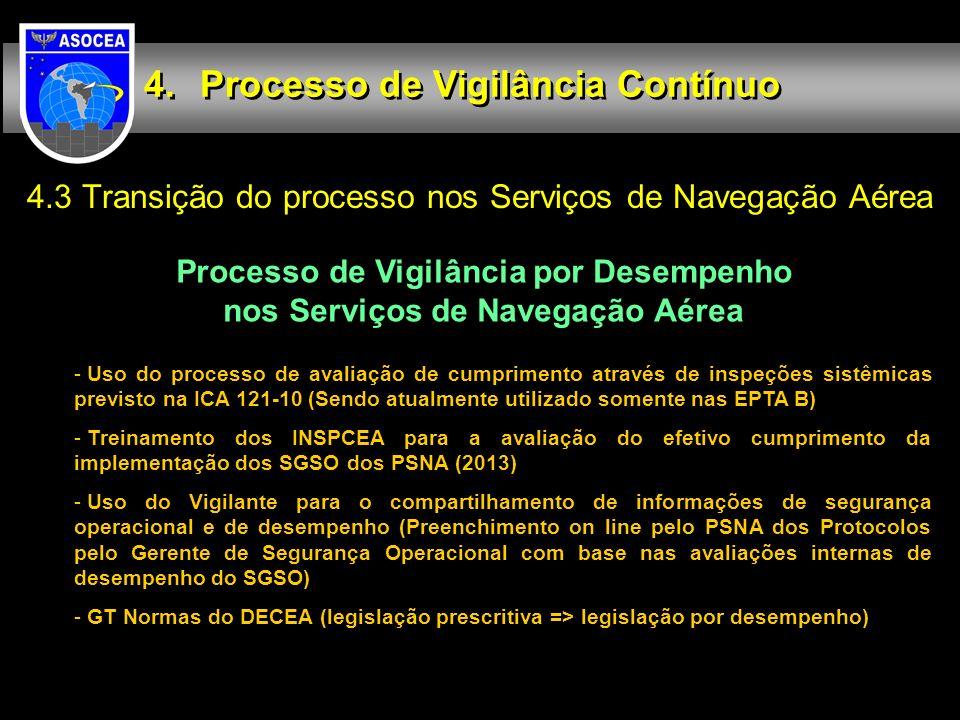 Processo de Vigilância por Desempenho nos Serviços de Navegação Aérea