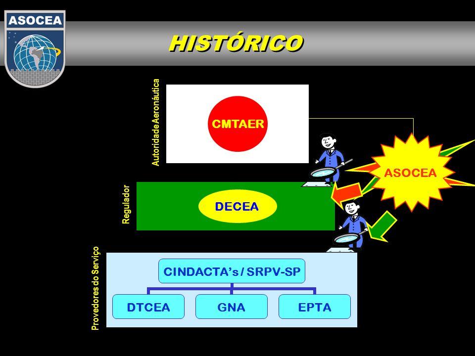 HISTÓRICO CMTAER ASOCEA DECEA Autoridade Aeronáutica Regulador
